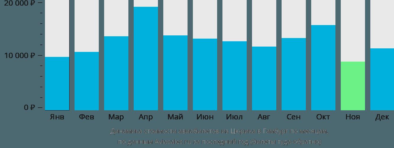 Динамика стоимости авиабилетов из Цюриха в Гамбург по месяцам