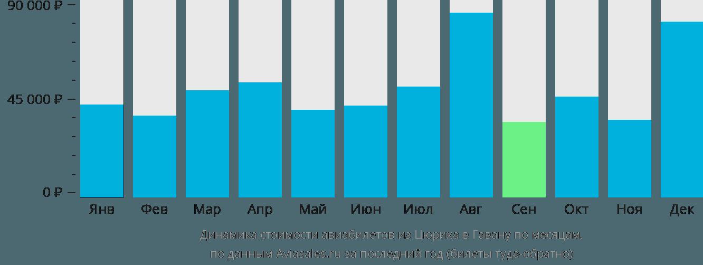 Динамика стоимости авиабилетов из Цюриха в Гавану по месяцам