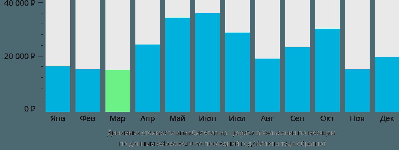 Динамика стоимости авиабилетов из Цюриха в Хельсинки по месяцам