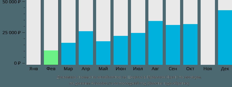 Динамика стоимости авиабилетов из Цюриха в Ираклион (Крит) по месяцам
