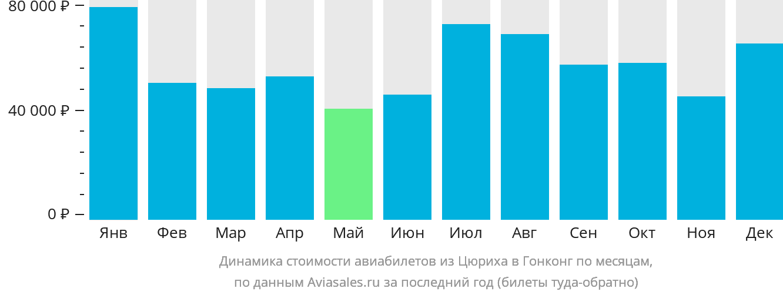 Динамика стоимости авиабилетов из Цюриха в Гонконг по месяцам