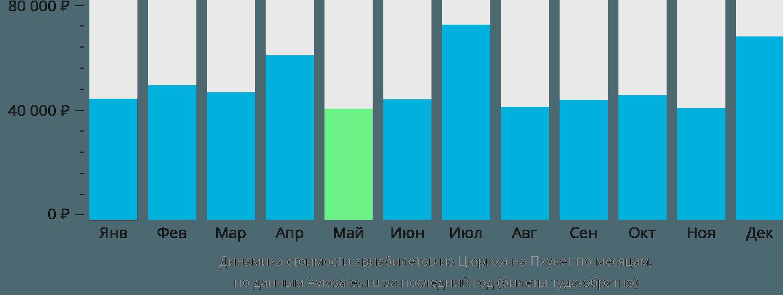Динамика стоимости авиабилетов из Цюриха на Пхукет по месяцам