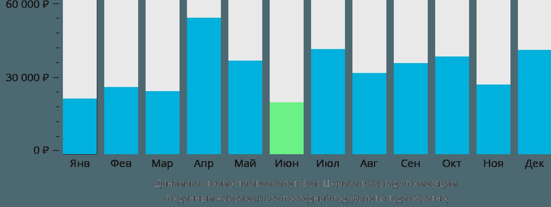 Динамика стоимости авиабилетов из Цюриха в Хургаду по месяцам