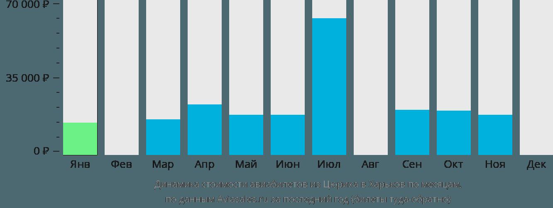 Динамика стоимости авиабилетов из Цюриха в Харьков по месяцам