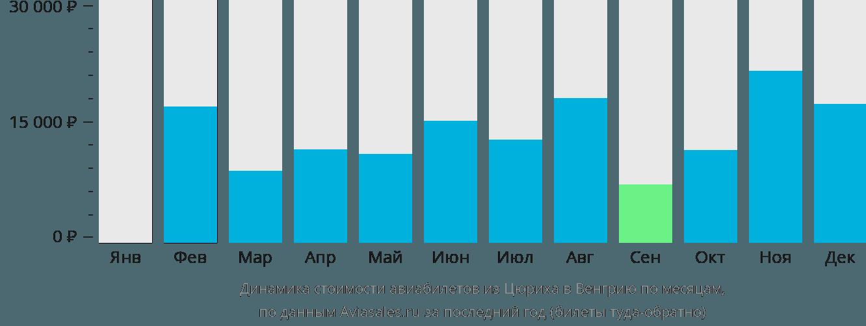 Динамика стоимости авиабилетов из Цюриха в Венгрию по месяцам