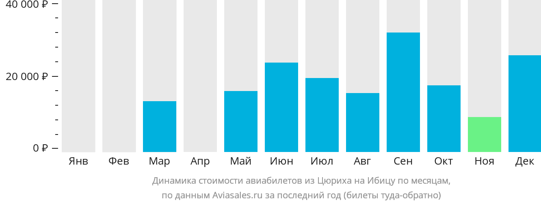 Динамика стоимости авиабилетов из Цюриха на Ибицу по месяцам