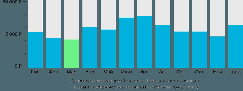 Динамика стоимости авиабилетов из Цюриха в Киев по месяцам