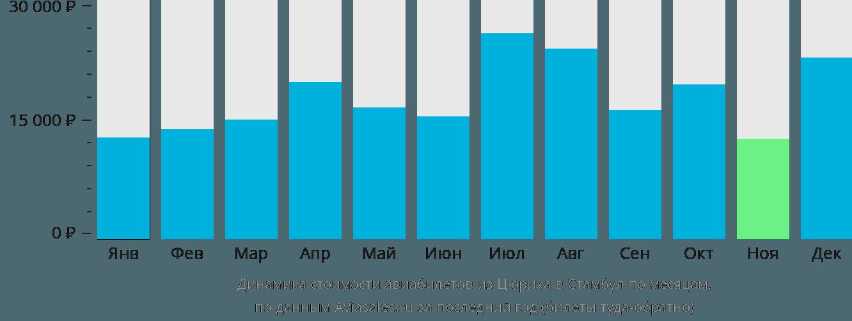 Динамика стоимости авиабилетов из Цюриха в Стамбул по месяцам