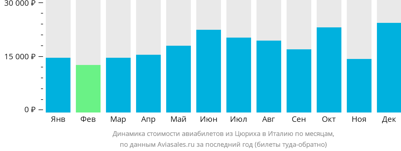 Динамика стоимости авиабилетов из Цюриха в Италию по месяцам