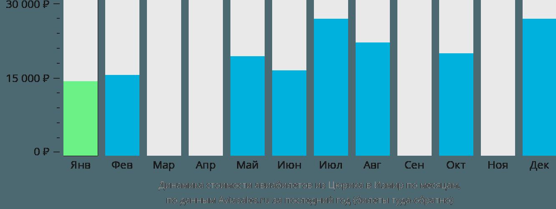Динамика стоимости авиабилетов из Цюриха в Измир по месяцам
