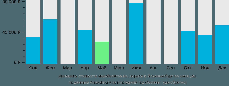 Динамика стоимости авиабилетов из Цюриха в Йоханнесбург по месяцам