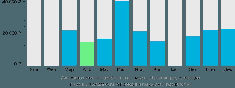 Динамика стоимости авиабилетов из Цюриха в Калининград по месяцам
