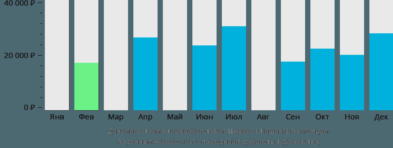 Динамика стоимости авиабилетов из Цюриха в Кишинёв по месяцам
