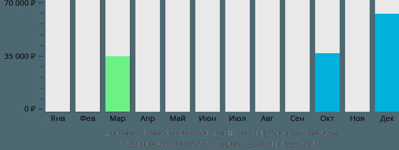 Динамика стоимости авиабилетов из Цюриха в Красноярск по месяцам