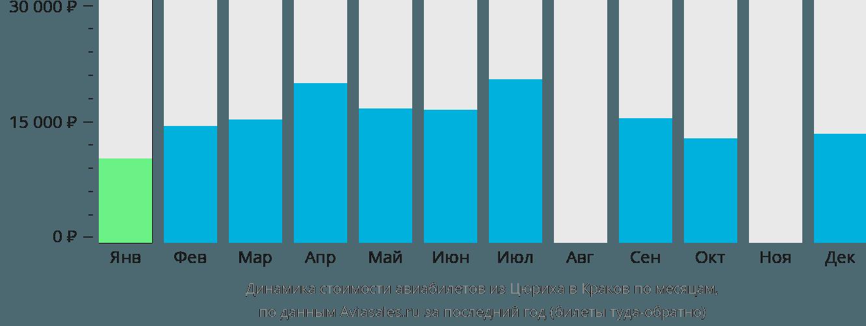 Динамика стоимости авиабилетов из Цюриха в Краков по месяцам