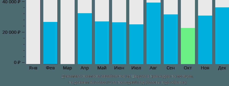 Динамика стоимости авиабилетов из Цюриха в Краснодар по месяцам