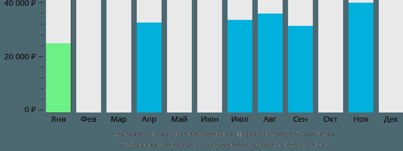 Динамика стоимости авиабилетов из Цюриха в Самару по месяцам