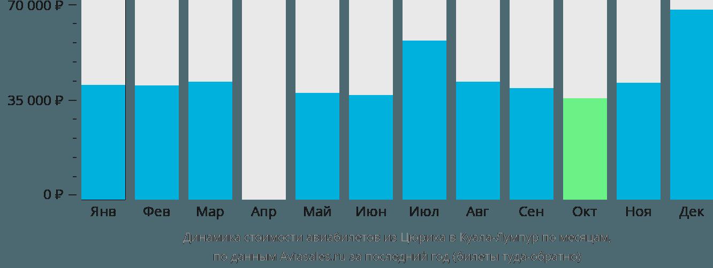 Динамика стоимости авиабилетов из Цюриха в Куала-Лумпур по месяцам