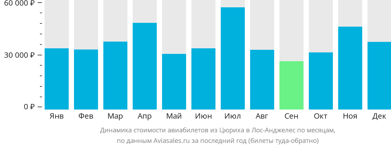 Динамика стоимости авиабилетов из Цюриха в Лос-Анджелес по месяцам