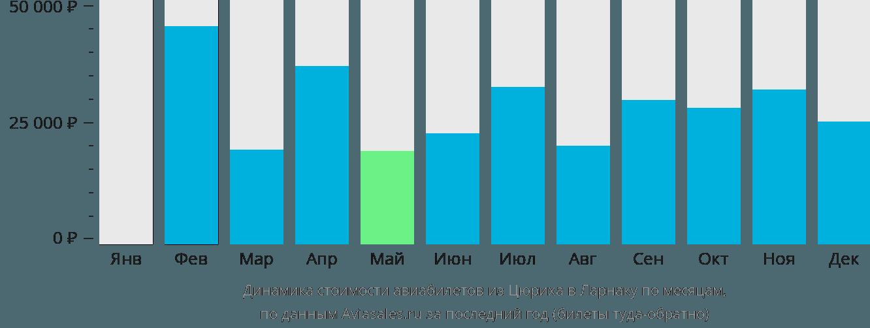 Динамика стоимости авиабилетов из Цюриха в Ларнаку по месяцам
