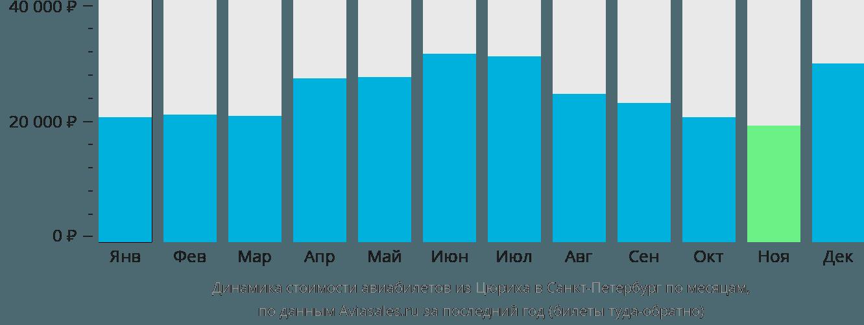 Динамика стоимости авиабилетов из Цюриха в Санкт-Петербург по месяцам