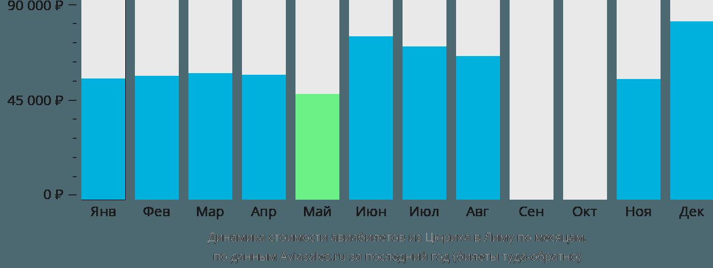 Динамика стоимости авиабилетов из Цюриха в Лиму по месяцам