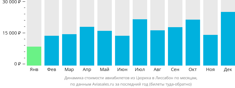 Динамика стоимости авиабилетов из Цюриха в Лиссабон по месяцам