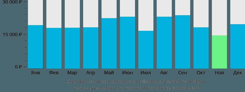 Динамика стоимости авиабилетов из Цюриха в Любляну по месяцам
