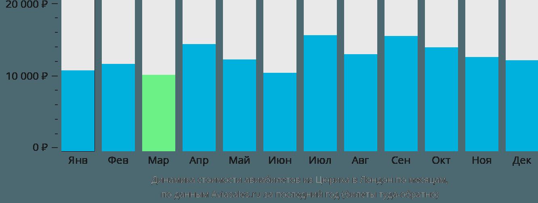 Динамика стоимости авиабилетов из Цюриха в Лондон по месяцам