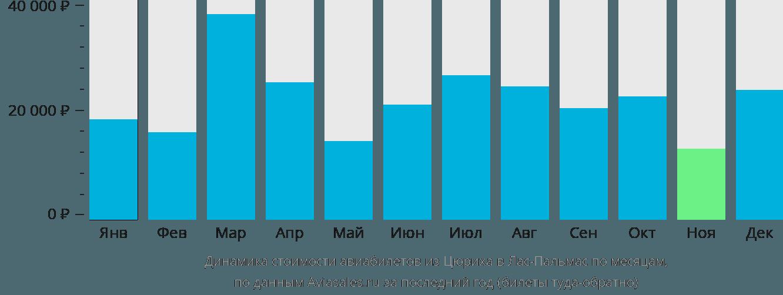 Динамика стоимости авиабилетов из Цюриха в Лас-Пальмас по месяцам