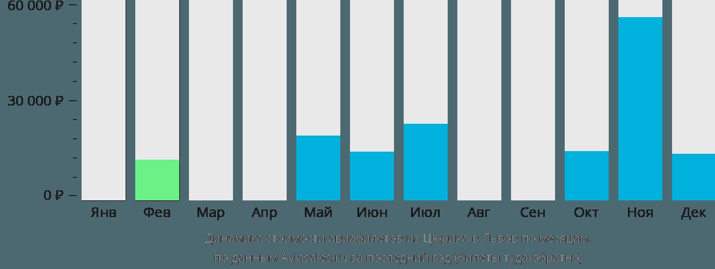 Динамика стоимости авиабилетов из Цюриха в Львов по месяцам