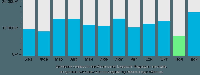 Динамика стоимости авиабилетов из Цюриха в Мадрид по месяцам