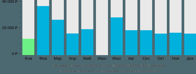 Динамика стоимости авиабилетов из Цюриха в Манчестер по месяцам