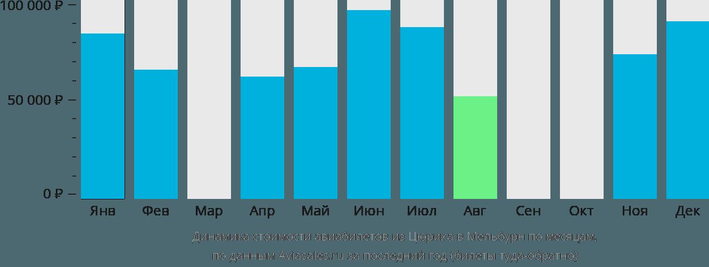 Динамика стоимости авиабилетов из Цюриха в Мельбурн по месяцам