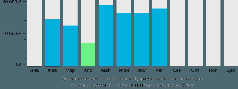 Динамика стоимости авиабилетов из Цюриха в Черногорию по месяцам