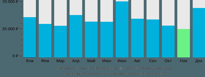Динамика стоимости авиабилетов из Цюриха в Майами по месяцам