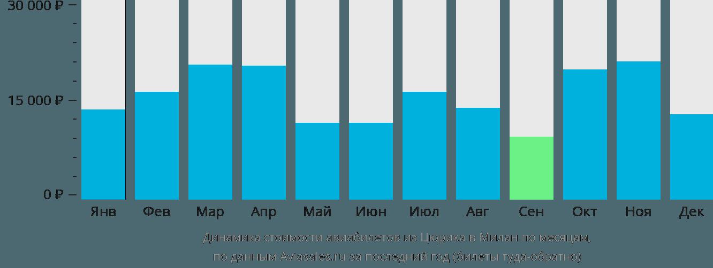 Динамика стоимости авиабилетов из Цюриха в Милан по месяцам