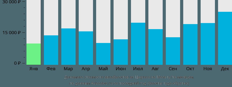 Динамика стоимости авиабилетов из Цюриха на Мальту по месяцам