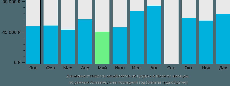 Динамика стоимости авиабилетов из Цюриха в Мале по месяцам