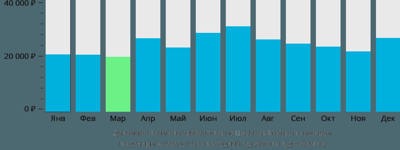 Динамика стоимости авиабилетов из Цюриха в Москву по месяцам