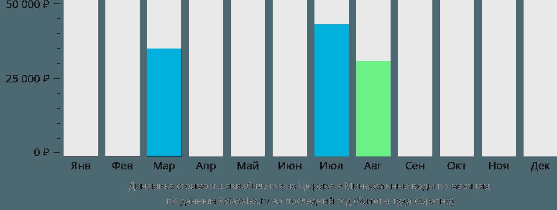 Динамика стоимости авиабилетов из Цюриха в Минеральные воды по месяцам