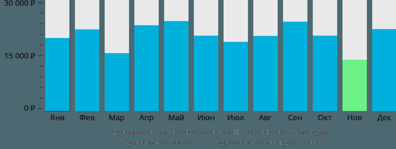 Динамика стоимости авиабилетов из Цюриха в Минск по месяцам