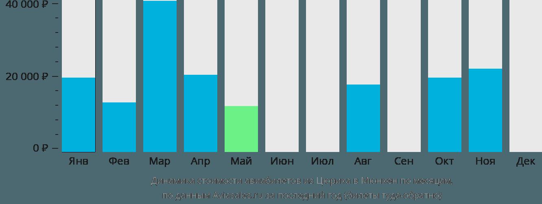 Динамика стоимости авиабилетов из Цюриха в Мюнхен по месяцам