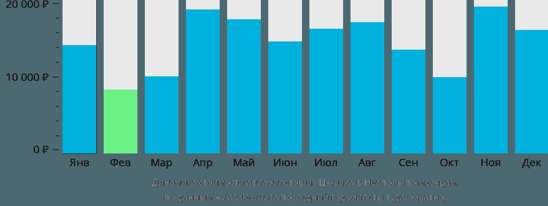 Динамика стоимости авиабилетов из Цюриха в Неаполь по месяцам