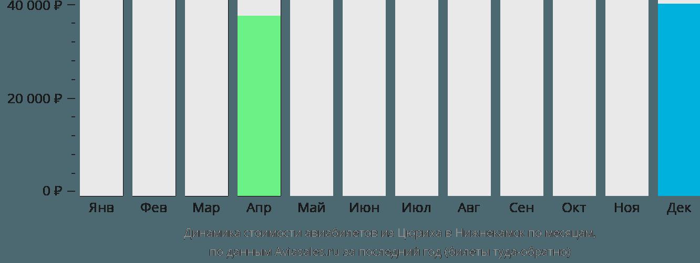 Динамика стоимости авиабилетов из Цюриха в Нижнекамск по месяцам