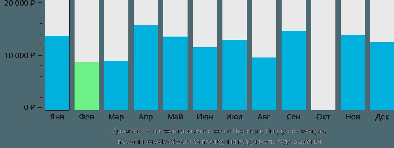 Динамика стоимости авиабилетов из Цюриха в Ниццу по месяцам