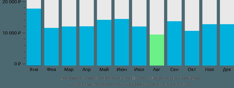 Динамика стоимости авиабилетов из Цюриха в Нидерланды по месяцам
