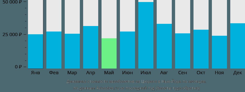 Динамика стоимости авиабилетов из Цюриха в Нью-Йорк по месяцам
