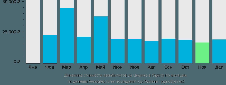 Динамика стоимости авиабилетов из Цюриха в Одессу по месяцам