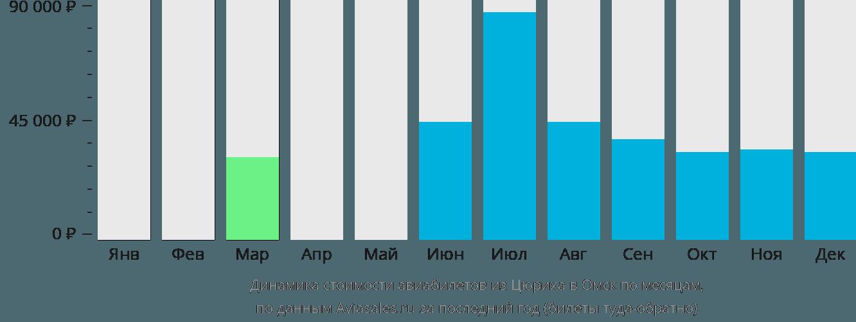 Динамика стоимости авиабилетов из Цюриха в Омск по месяцам